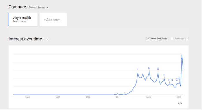 Google Trends Zayn Malik Chart Image - Search Influence