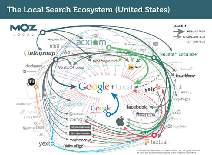 Local Search Ecosystem Image