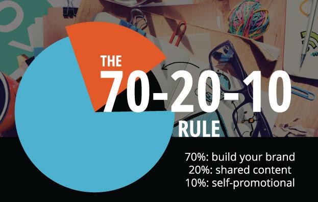 Social Media 70-20-10 Rule Image