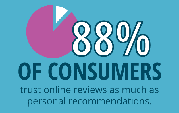 Consumers Trust Online Reviews Statistic Image