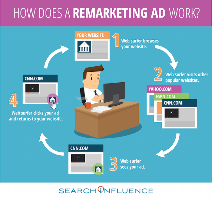 How Does a Remarketing Ad Work Infographic Image - Search Influence