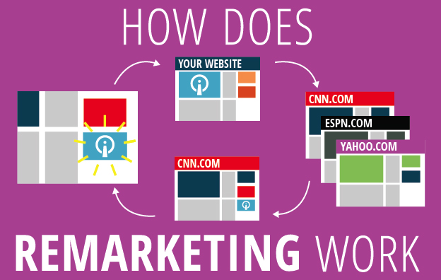 How Does Remarketing Work?