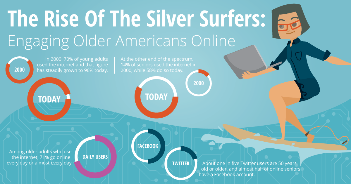 Mini Infographic Silver Surfers Older Americans Month - Search Influence