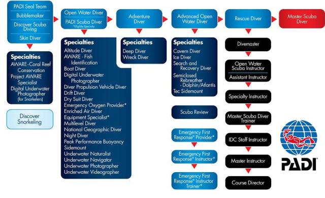 PADI-recreational-scuba-diving-courses-flow-chart