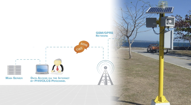 E2S Warning System for tsunami