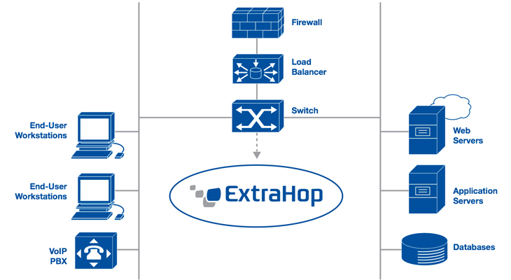 ExtraHop keeps communication lines open