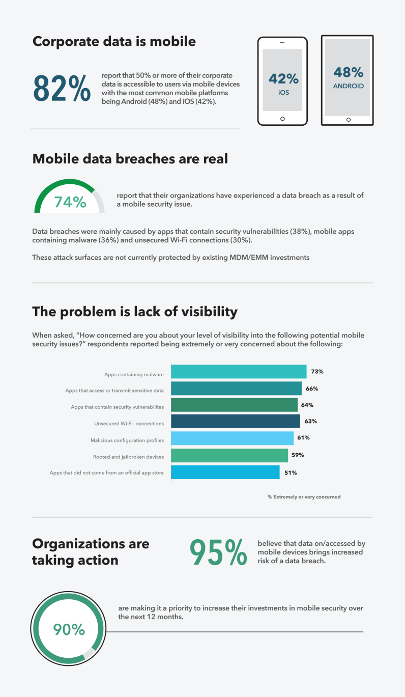 IT leaders: three quarters experienced a mobile data breach