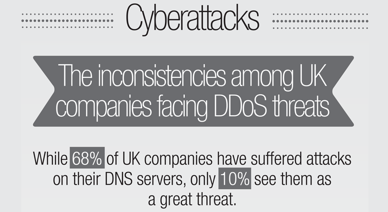 Cyber attacks: the inconsistencies among UK companies facing DDoS threats