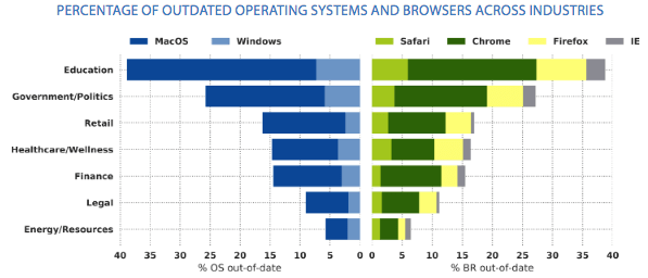 Outdated OSs and browsers in each sector