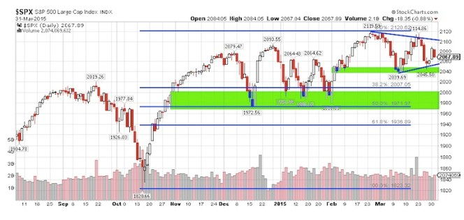 sp 500 technical technical support levels april 1 2015