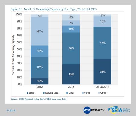 1 1 NewUSGeneratingCapacitybyFuelType Surge in U.S. Solar: Generation Up 100% in 2014