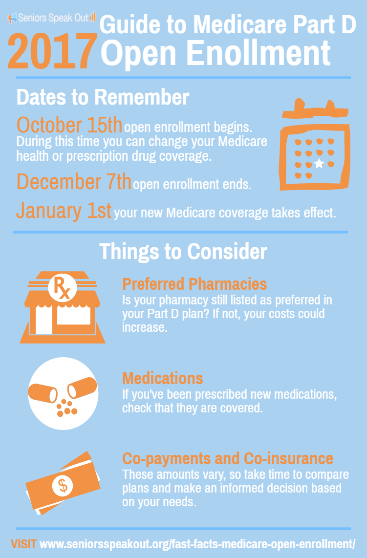 100616_sso-blog_guide-to-medicare-open-enrollment-graphic