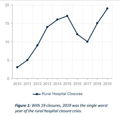 4-trend-chiusura-ospedali-fonte-ccrh_vulnerability-research-february-2020