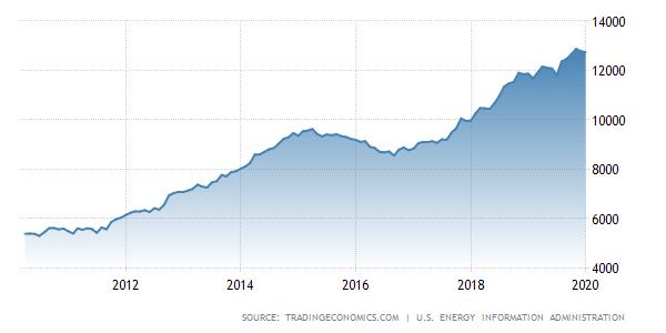 Il grafico mostra l'andamento della produzione di petrolio degli USA.