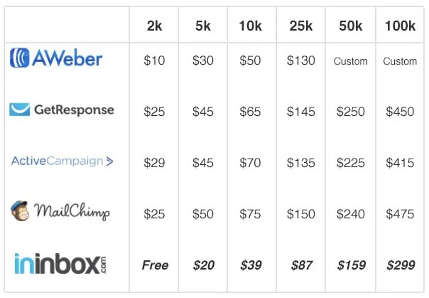Email Companies Prices