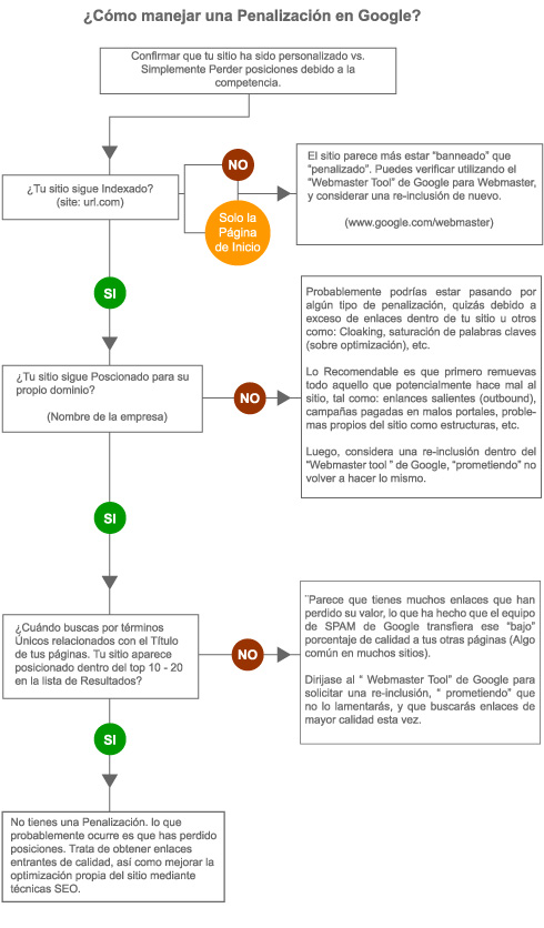 diagrama-de-flujo-penalizacion-google.jpg