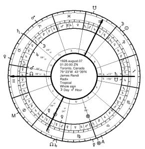 James Randi's Natal Chart