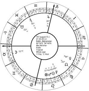 Abu Ma'shar's Natal Chart