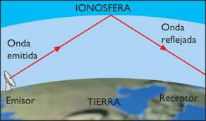 ionosfera si undele electromagnietice