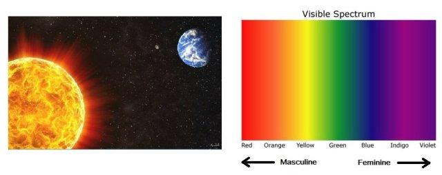 Colour-Spectrum-Masculine-Feminine-Sun-Earth-Space