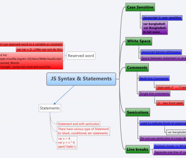 JS Syntax & Statements