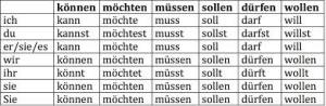 model verb