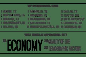 OKC #4 Most Aspirational City