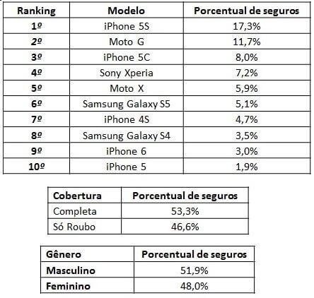 Ranking celulares mais segurados / Fonte: Bemmaisgeguro