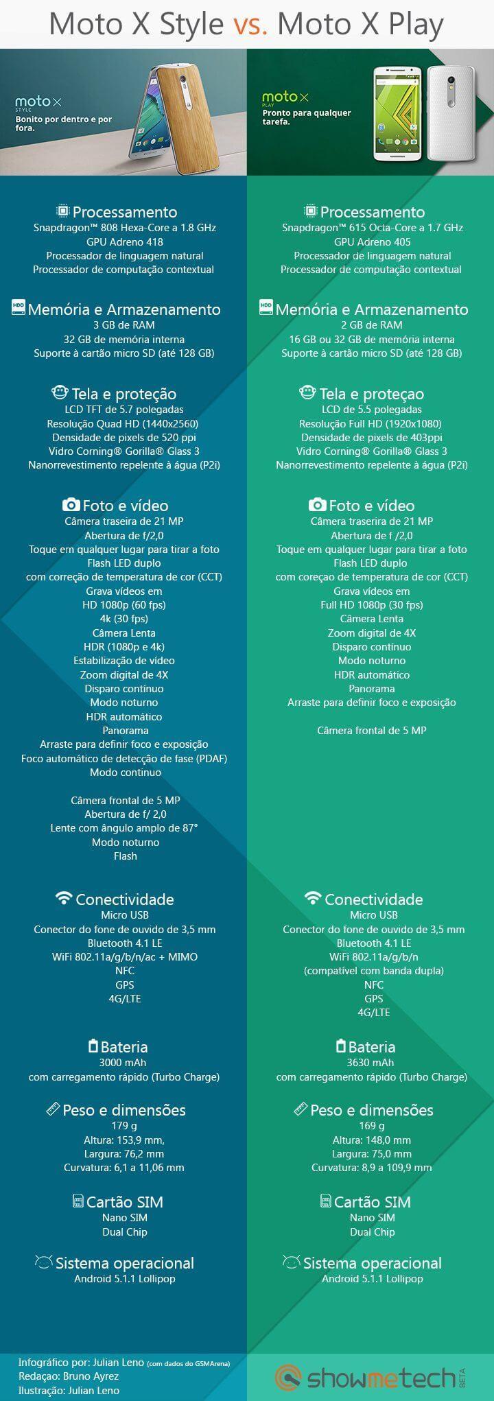 infografico-moto-x-2015