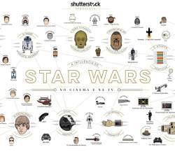 a-influencia-de-star-wars