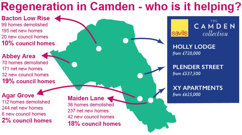 Examples of Camden CIP projects