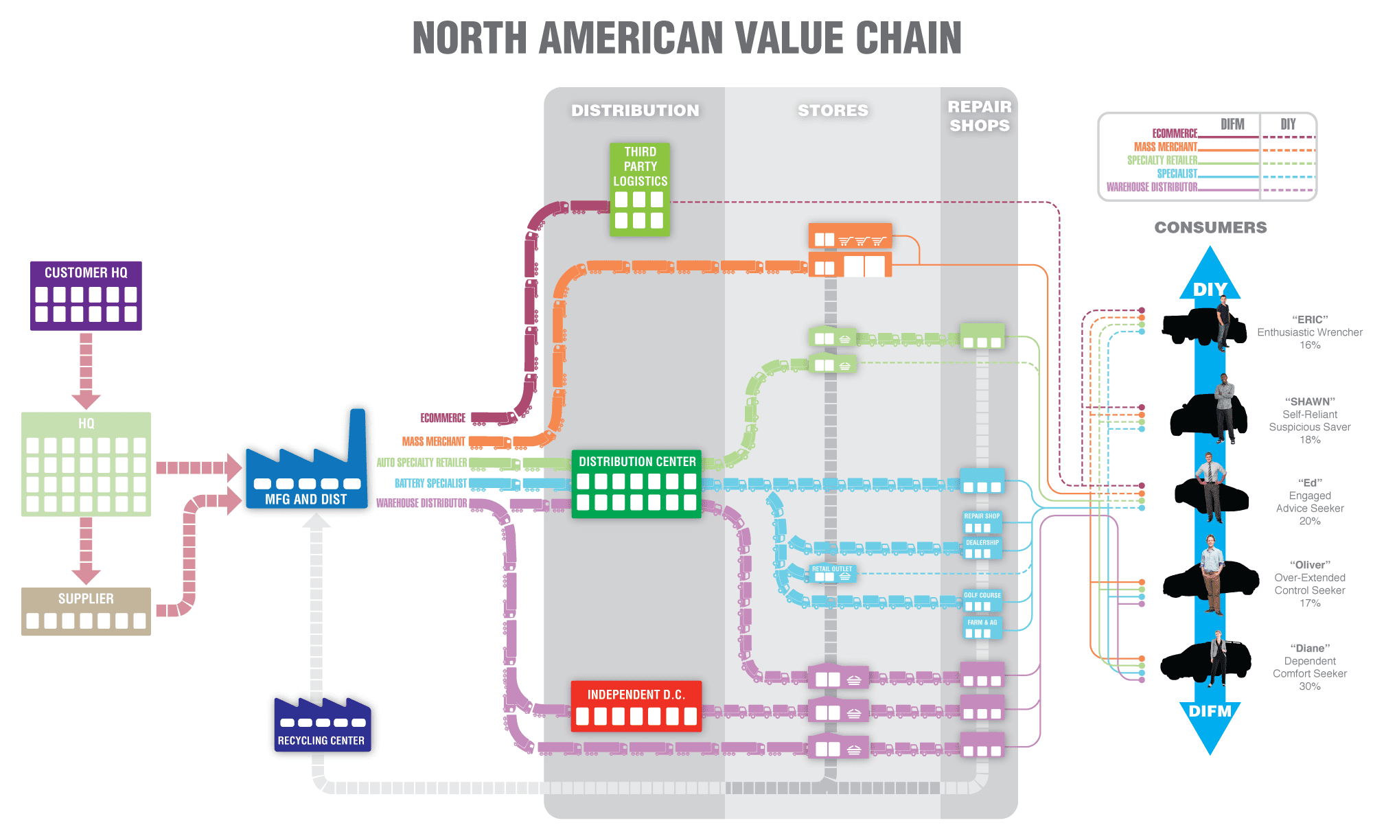 museum value chain Museum shows of artists' works in private collections, or shows of newly purchased work, validates the works by the same artist (or movement, technique, etc) currently in the marketplace and increases the value by being in prestigious museum collections.