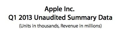 sihirli elma apple q4 2012 10 Apple cirosunu arttırmaya devam ediyor: 47.8M iPhone, 22.9M iPad, $54 Milyar Ciro!