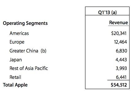 sihirli elma apple q4 2012 11 q4 bolge cin Apple cirosunu arttırmaya devam ediyor: 47.8M iPhone, 22.9M iPad, $54 Milyar Ciro!