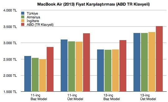 sihirli elma macbook air turkiye fiyat karsilastirma 211 Türkiyede MacBook Air fiyatları pahalı mı?