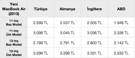 sihirli elma macbook air turkiye fiyat karsilastirma 31 Türkiyede MacBook Air fiyatları pahalı mı?