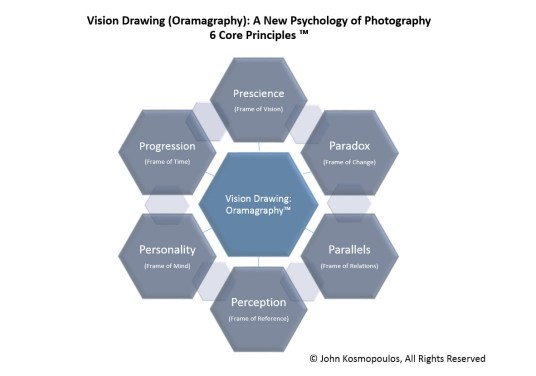Vision Drawings - Oramagraphy - 6 Core Principles TM - JK