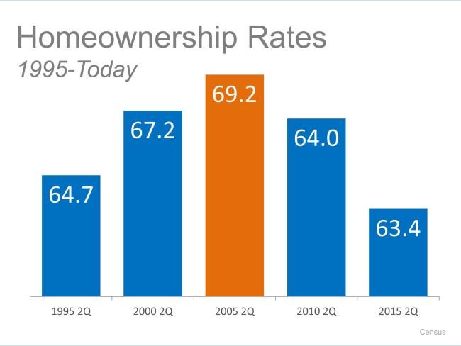 Homeownership Rates | Simplifying The Market
