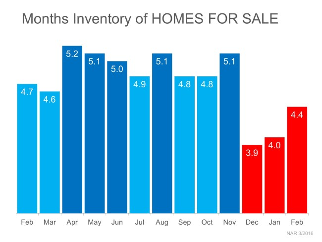 3 Charts That Scream 'List Your Home Today' | Simplifying The Market