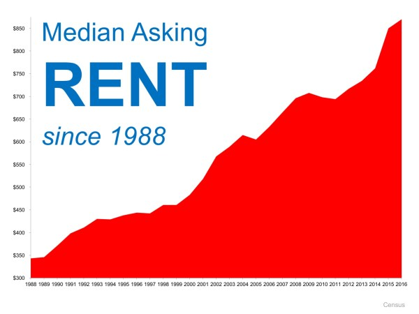 When Is It A Good Time To Rent? Definitely NOT NOW! | Simplifying The Market