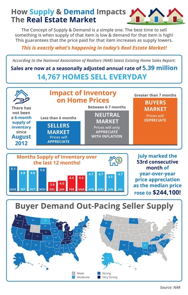 How Supply & Demand Impacts the Real Estate Market [INFOGRAPHIC]   Simplifying The Market