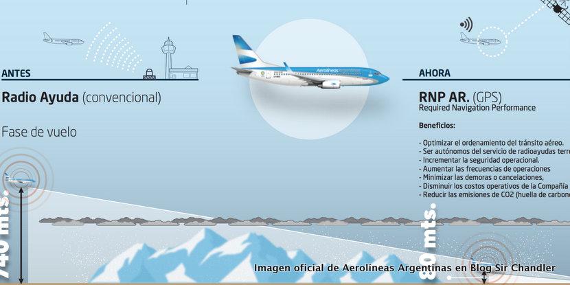 Aerolíneas Argentinas inaugura un procedimiento de aterrizaje en Chapelco