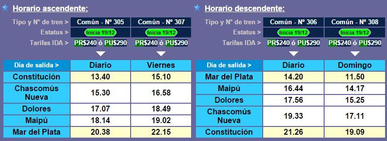 Horarios Del Nuevo Tren A Mar Del Plata Precios De Los