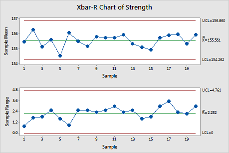 how to create bar charts with white out intervals