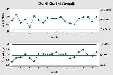 X bar r chart template