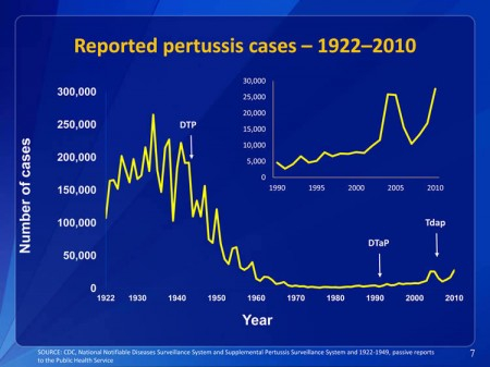 pertussis-chart-CDC