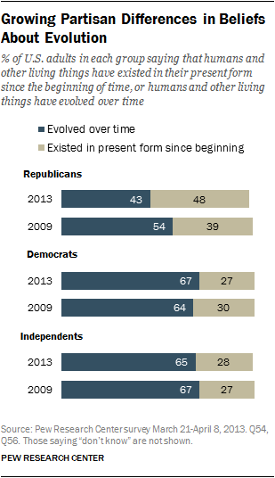 © Pew Research, 2013. Growing partisan differences in beliefs about evolution.