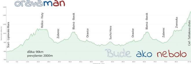 Profil trasy rowerowej - w Tatrach nie może być inaczej;)