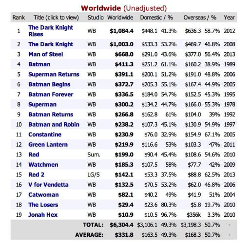 DC Worldwide Box Office