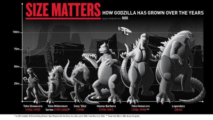 Godzilla infographic